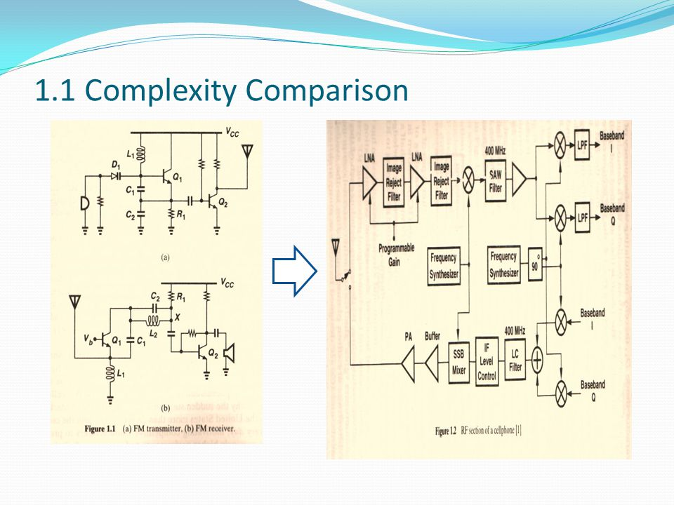 1.1 Complexity Comparison