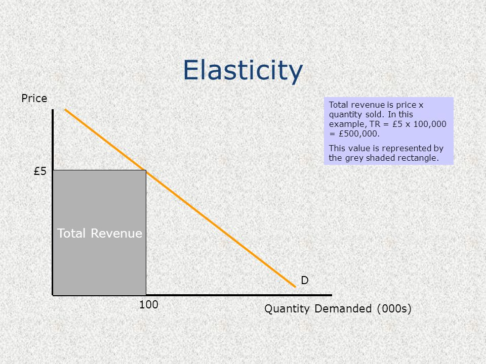 Elasticity Total Revenue Price £5 D 100 Quantity Demanded (000s)