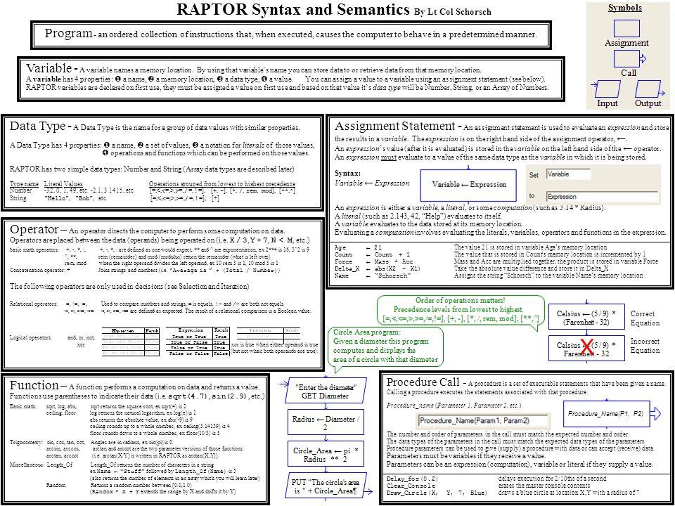 RAPTOR Syntax and Semantics By Lt Col Schorsch