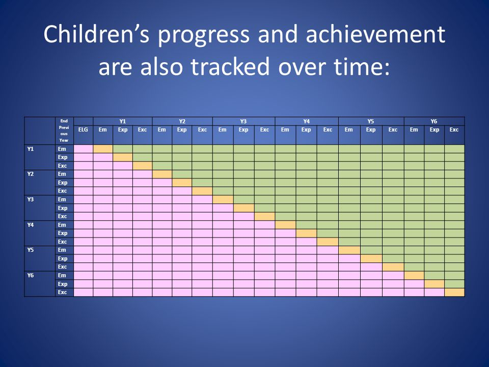 Children's progress and achievement are also tracked over time: