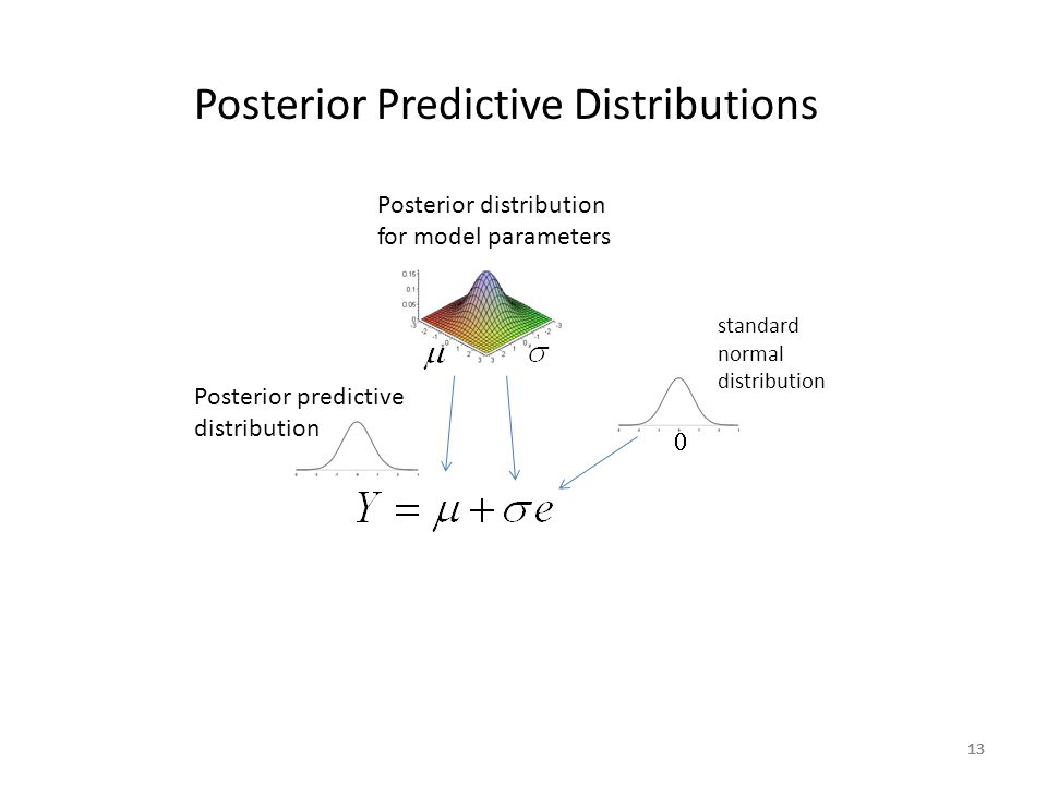 Posterior Predictive Distributions
