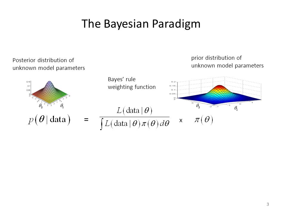 The Bayesian Paradigm = x prior distribution of