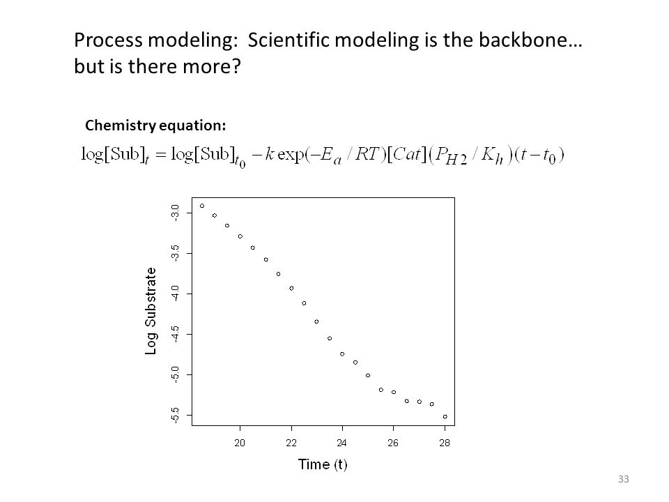 Process modeling: Scientific modeling is the backbone… but is there more