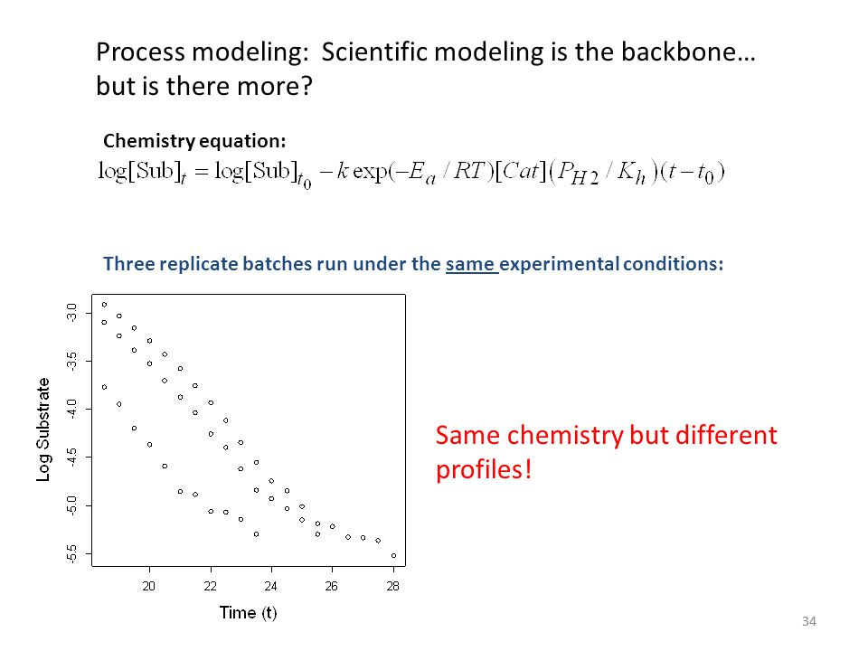 Same chemistry but different profiles!