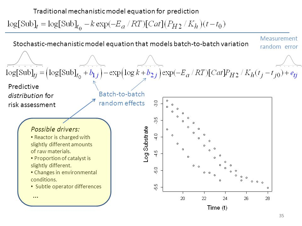 … Traditional mechanistic model equation for prediction