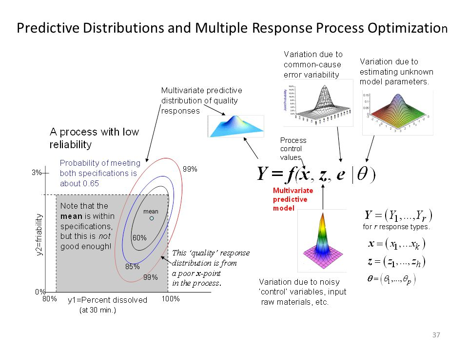 Predictive Distributions and Multiple Response Process Optimization