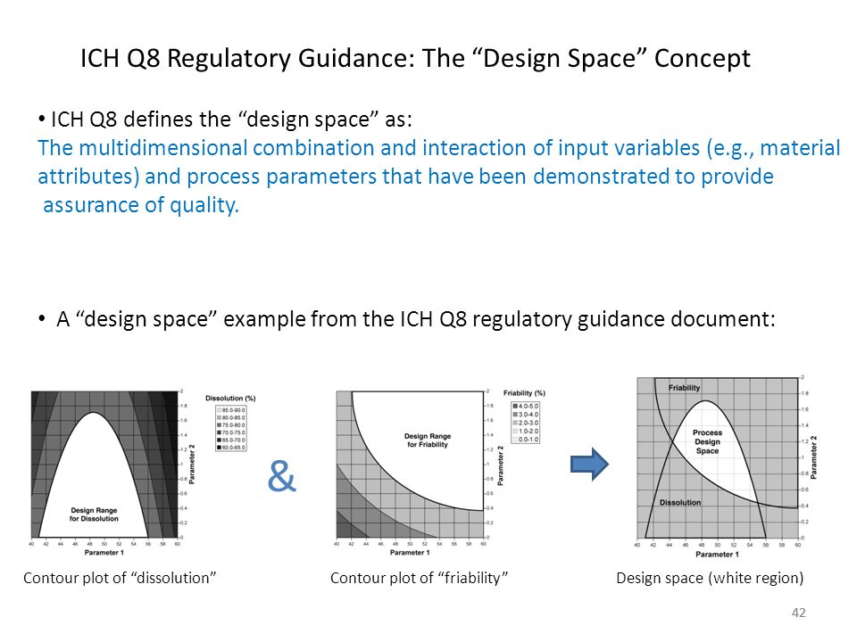 & ICH Q8 Regulatory Guidance: The Design Space Concept