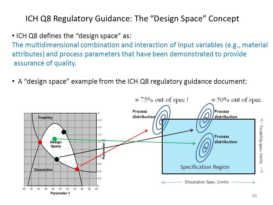 ICH Q8 Regulatory Guidance: The Design Space Concept