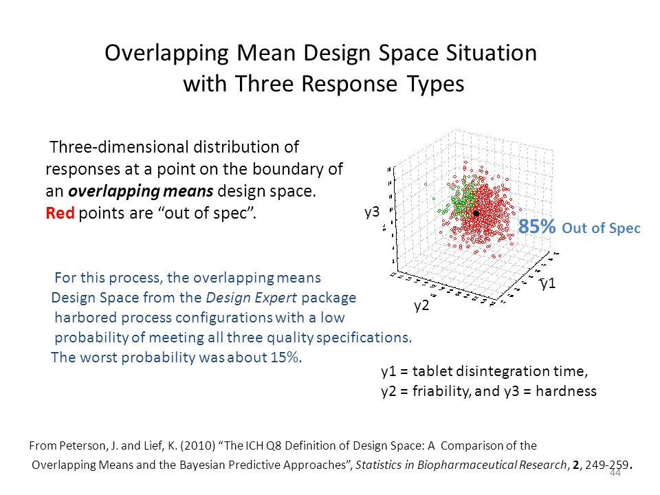 Overlapping Mean Design Space Situation with Three Response Types