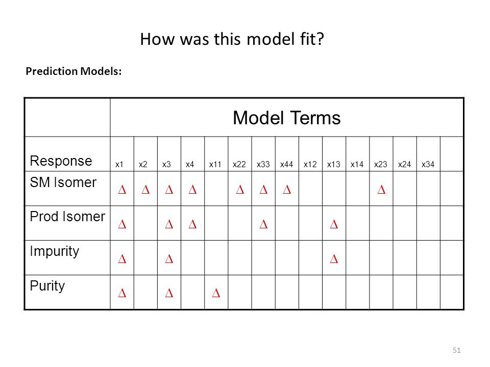 How was this model fit Model Terms Response D SM Isomer Prod Isomer