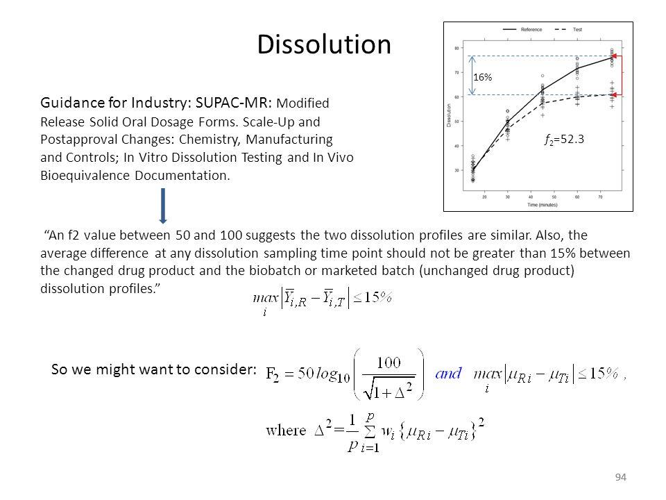 Dissolution 16%
