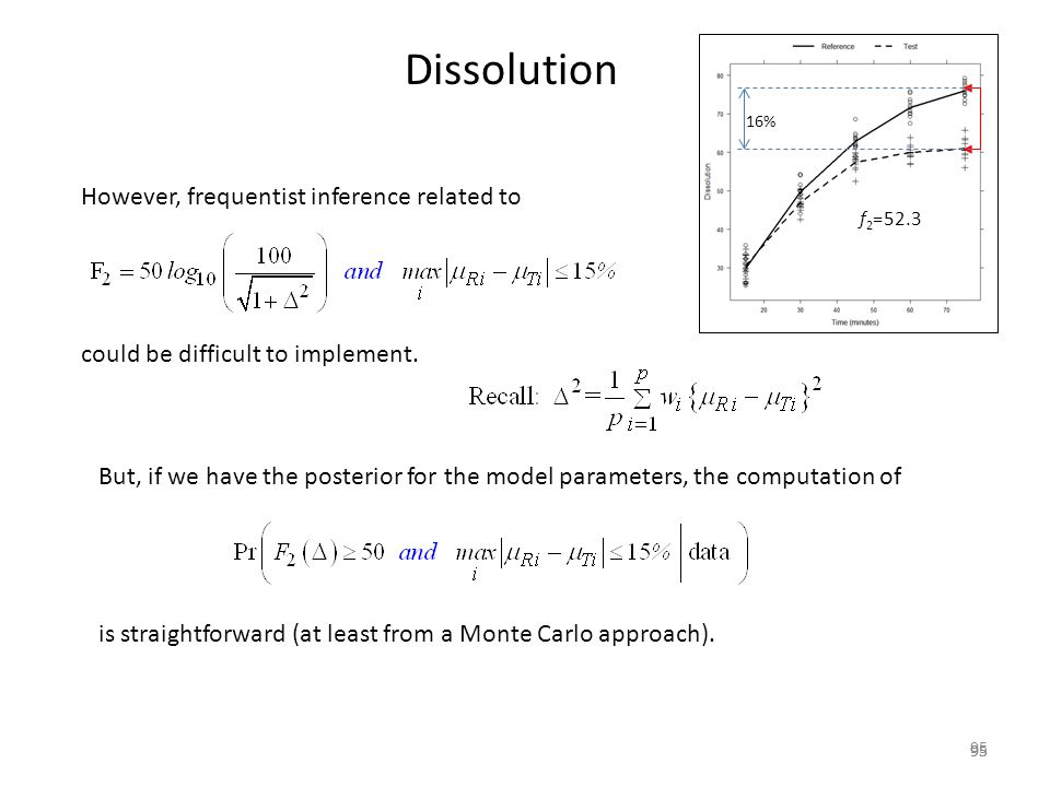 Dissolution However, frequentist inference related to
