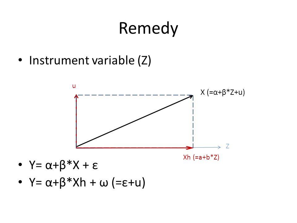 Remedy Instrument variable (Z) Y= α+β*X + ε Y= α+β*Xh + ω (=ε+u)