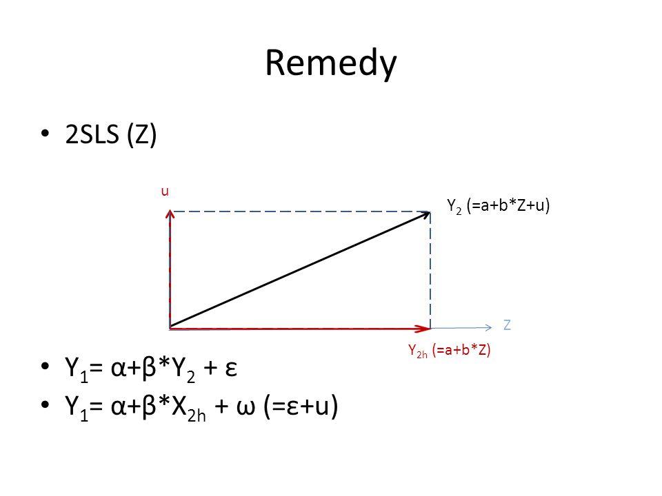 Remedy 2SLS (Z) Y1= α+β*Y2 + ε Y1= α+β*X2h + ω (=ε+u) Y2 (=a+b*Z+u) u