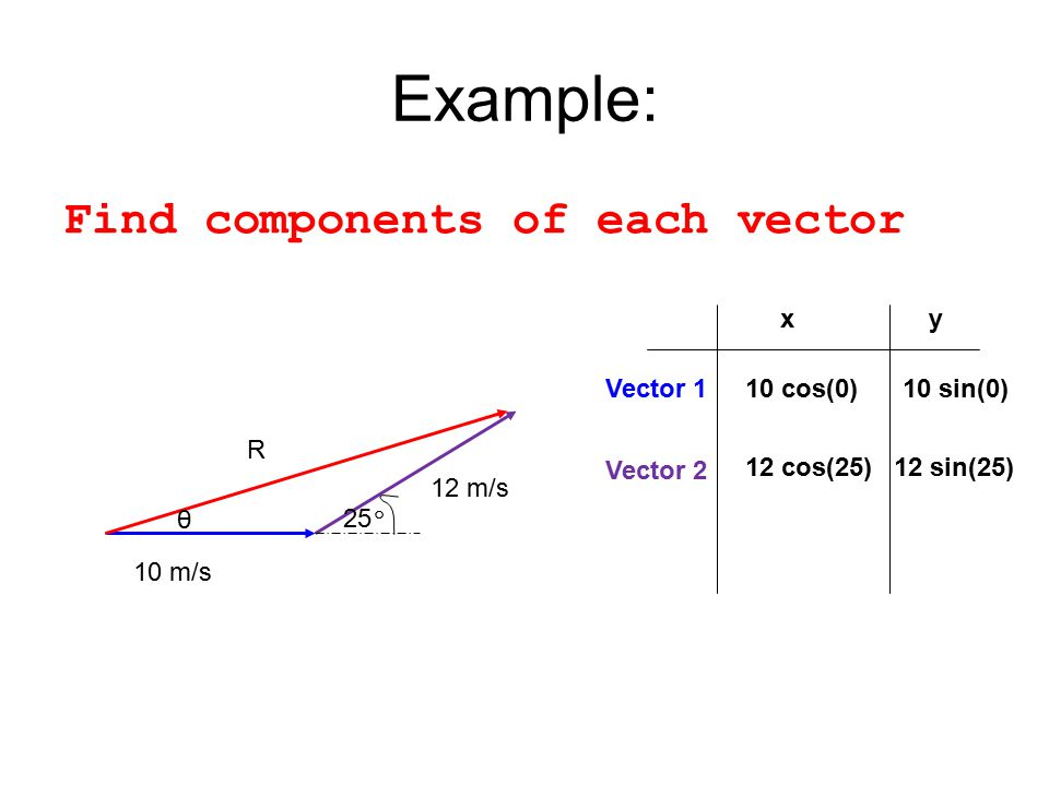 Example: Find components of each vector x y Vector 1 10 cos(0)