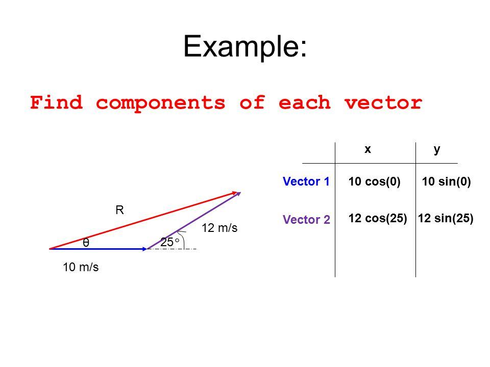 Example: Find components of each vector x y Vector 1 10 cos(0)