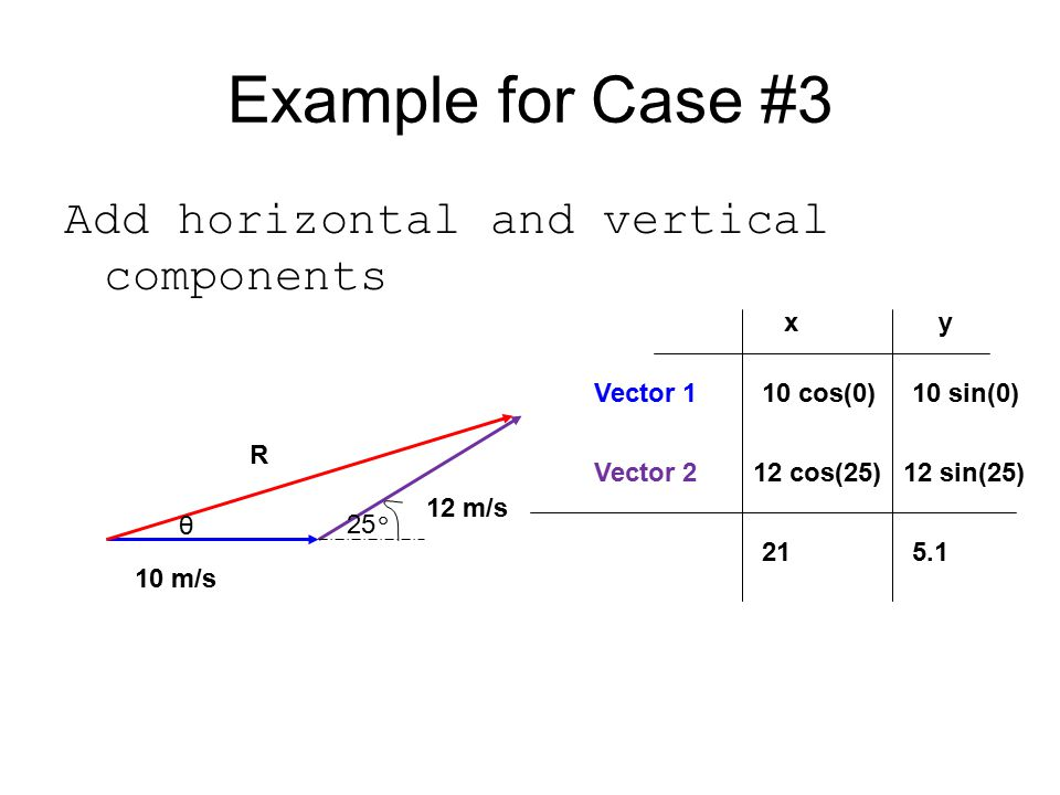 Example for Case #3 Add horizontal and vertical components x y