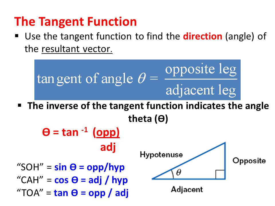 The inverse of the tangent function indicates the angle theta (ϴ)