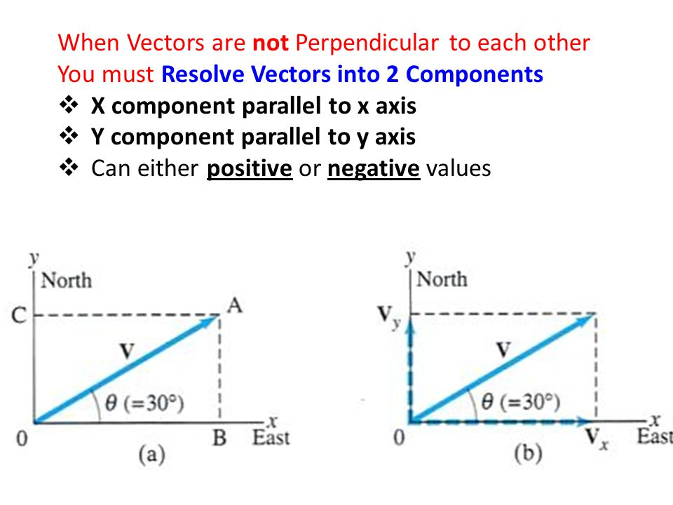 When Vectors are not Perpendicular to each other
