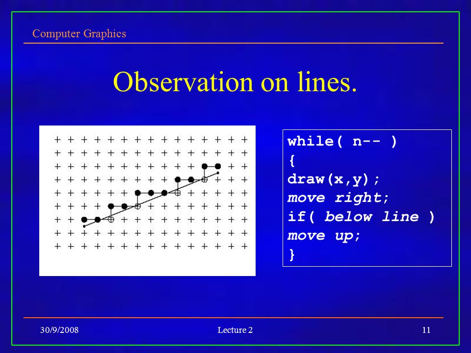 Observation on lines. while( n-- ) { draw(x,y); move right;