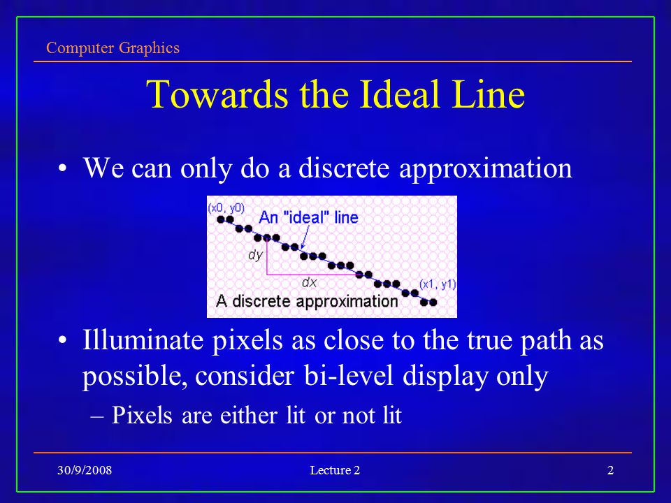 Towards the Ideal Line We can only do a discrete approximation