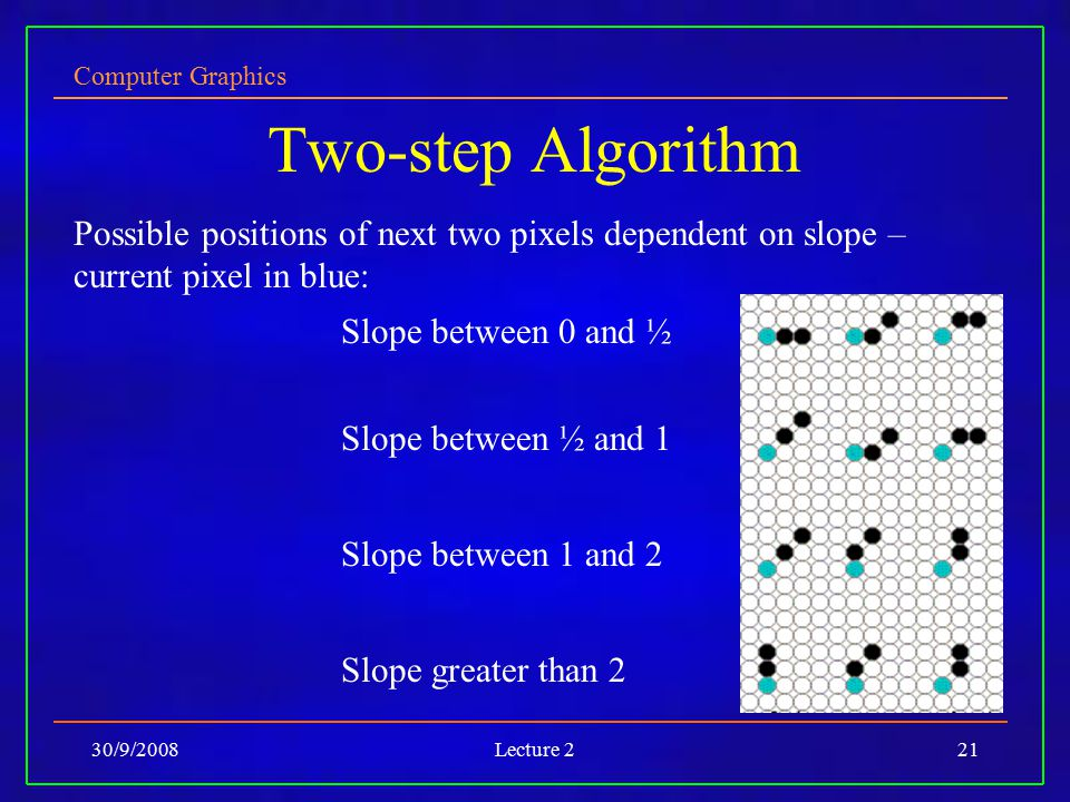 Two-step Algorithm Possible positions of next two pixels dependent on slope – current pixel in blue: