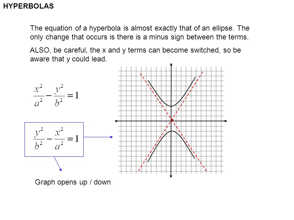 HYPERBOLAS The equation of a hyperbola is almost exactly that of an ellipse. The only change that occurs is there is a minus sign between the terms.