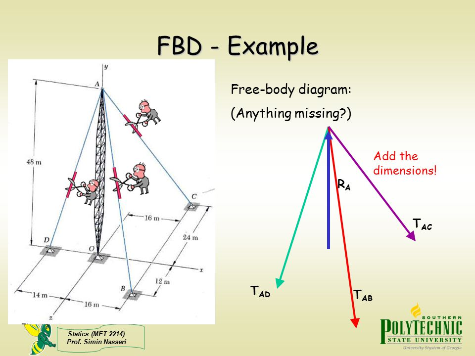 FBD - Example Free-body diagram: (Anything missing )
