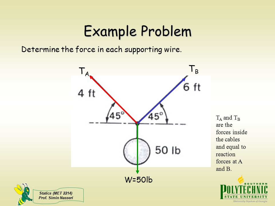Example Problem TB TA Determine the force in each supporting wire.