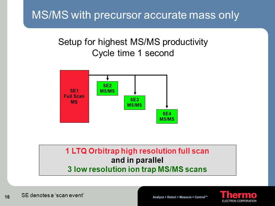 MS/MS with precursor accurate mass only