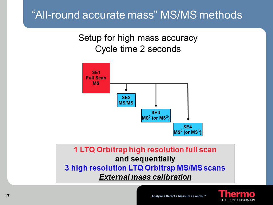 All-round accurate mass MS/MS methods