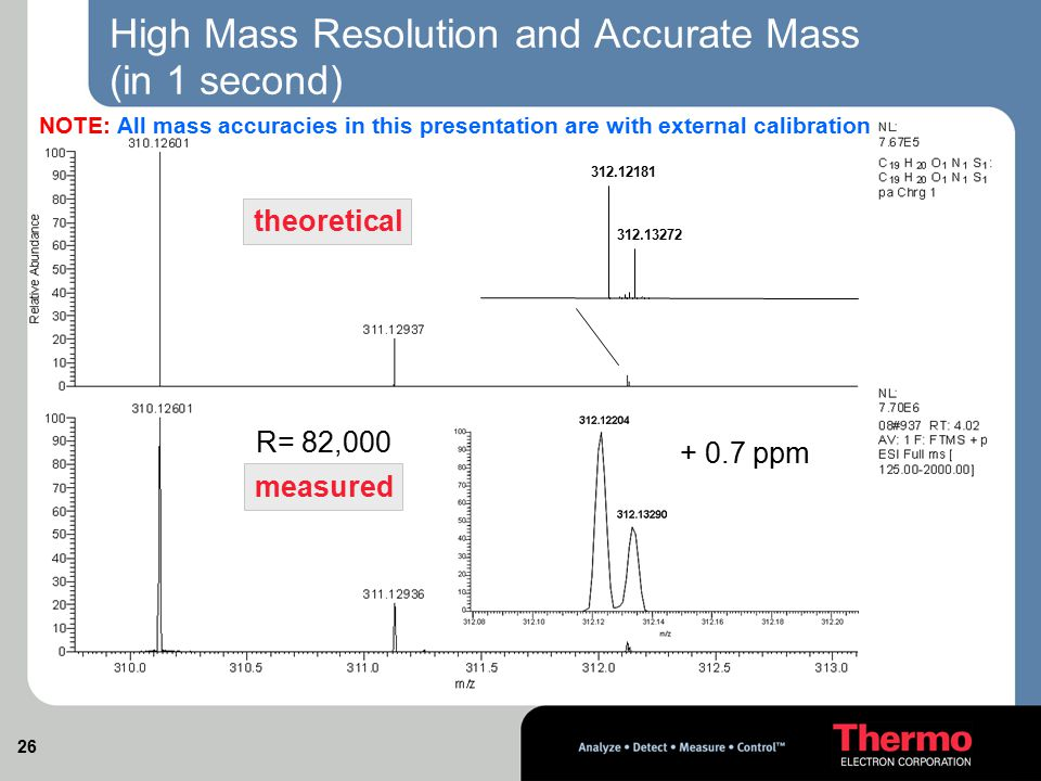 High Mass Resolution and Accurate Mass (in 1 second)