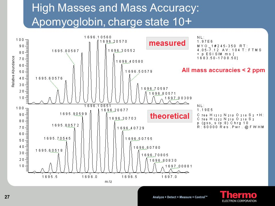 High Masses and Mass Accuracy: Apomyoglobin, charge state 10+