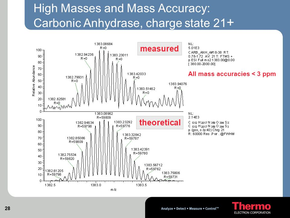High Masses and Mass Accuracy: Carbonic Anhydrase, charge state 21+