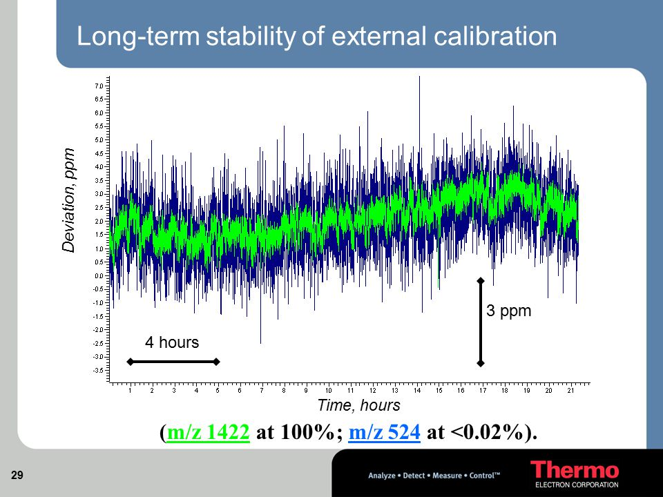 Long-term stability of external calibration