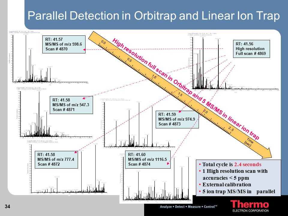 Parallel Detection in Orbitrap and Linear Ion Trap