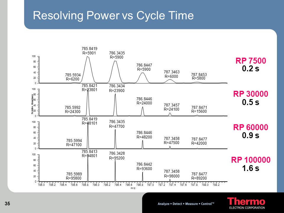 Resolving Power vs Cycle Time