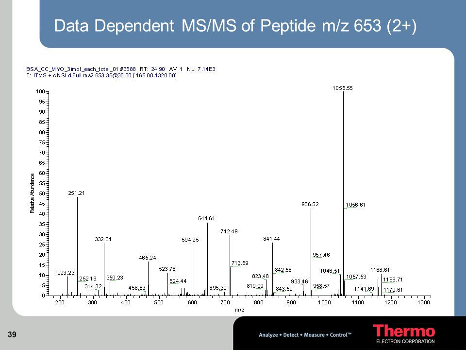 Data Dependent MS/MS of Peptide m/z 653 (2+)
