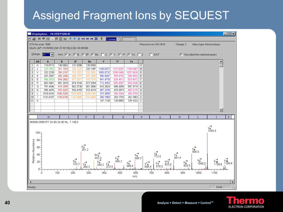Assigned Fragment Ions by SEQUEST