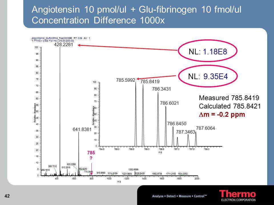 Angiotensin 10 pmol/ul + Glu-fibrinogen 10 fmol/ul Concentration Difference 1000x