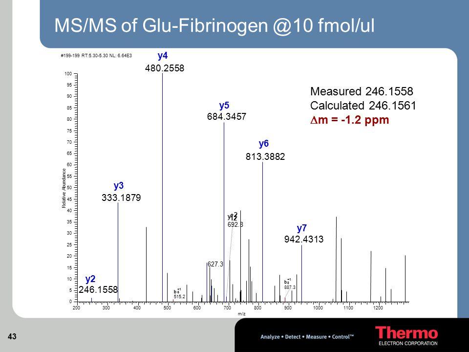 MS/MS of Glu-Fibrinogen @10 fmol/ul