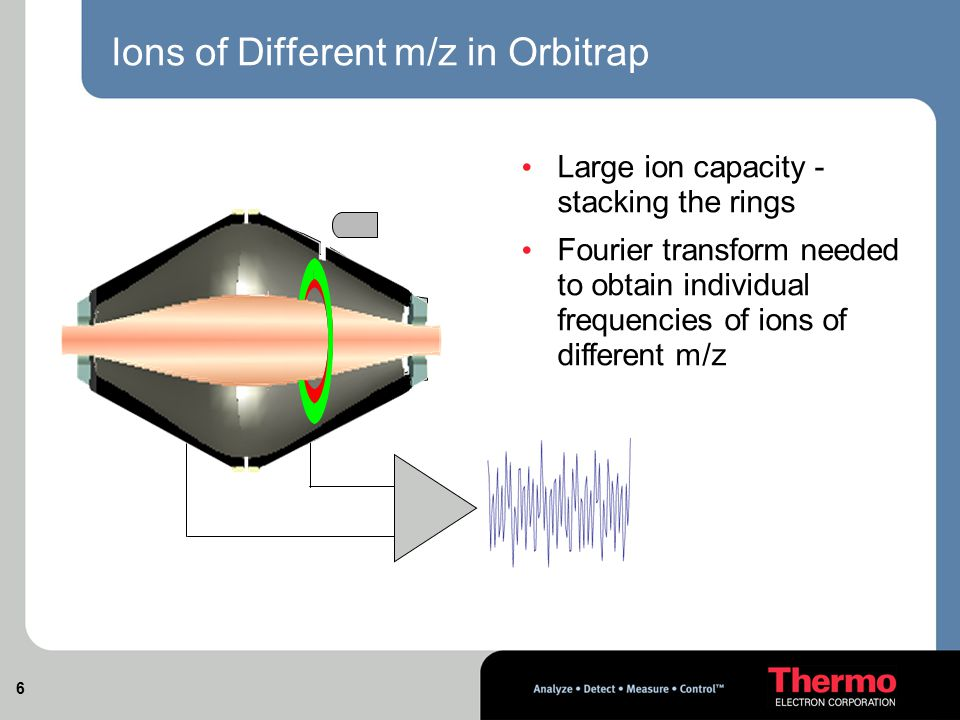 Ions of Different m/z in Orbitrap