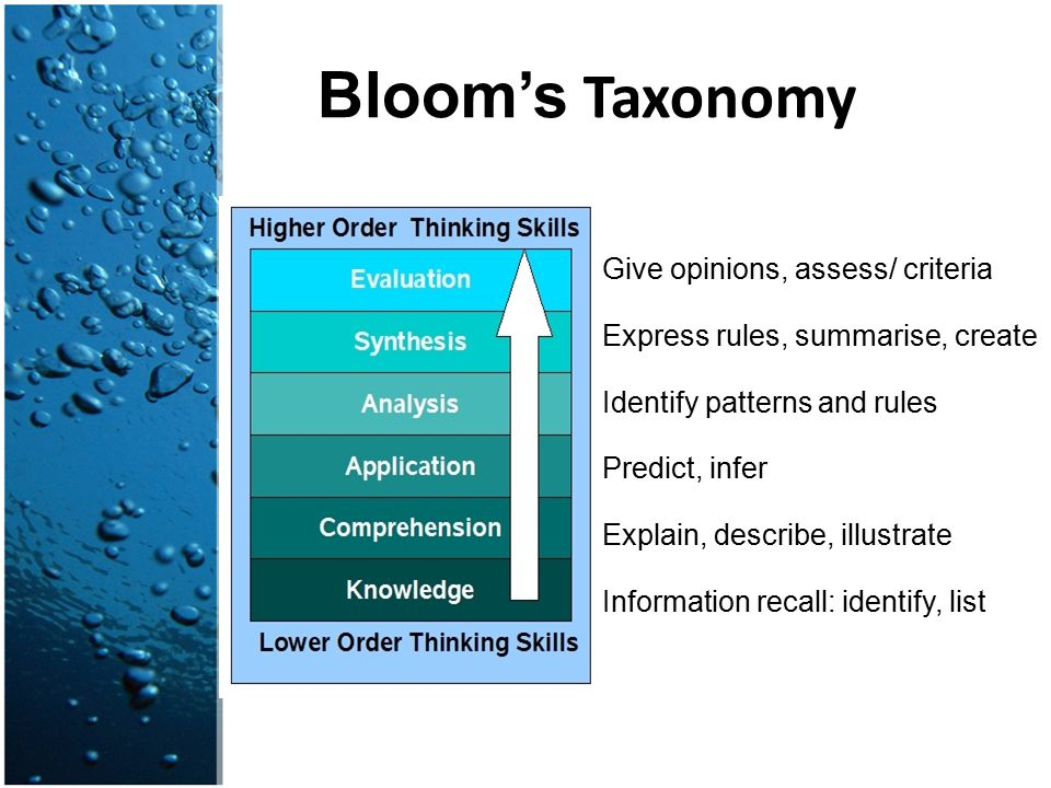 Bloom's Taxonomy Give opinions, assess/ criteria