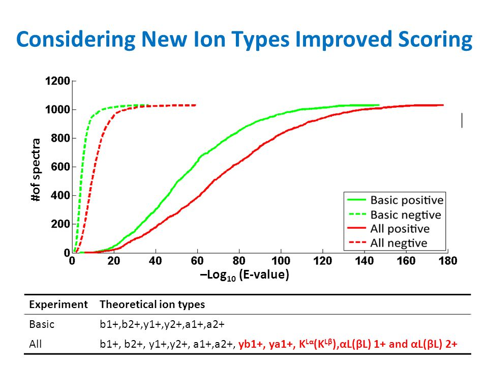 Considering New Ion Types Improved Scoring