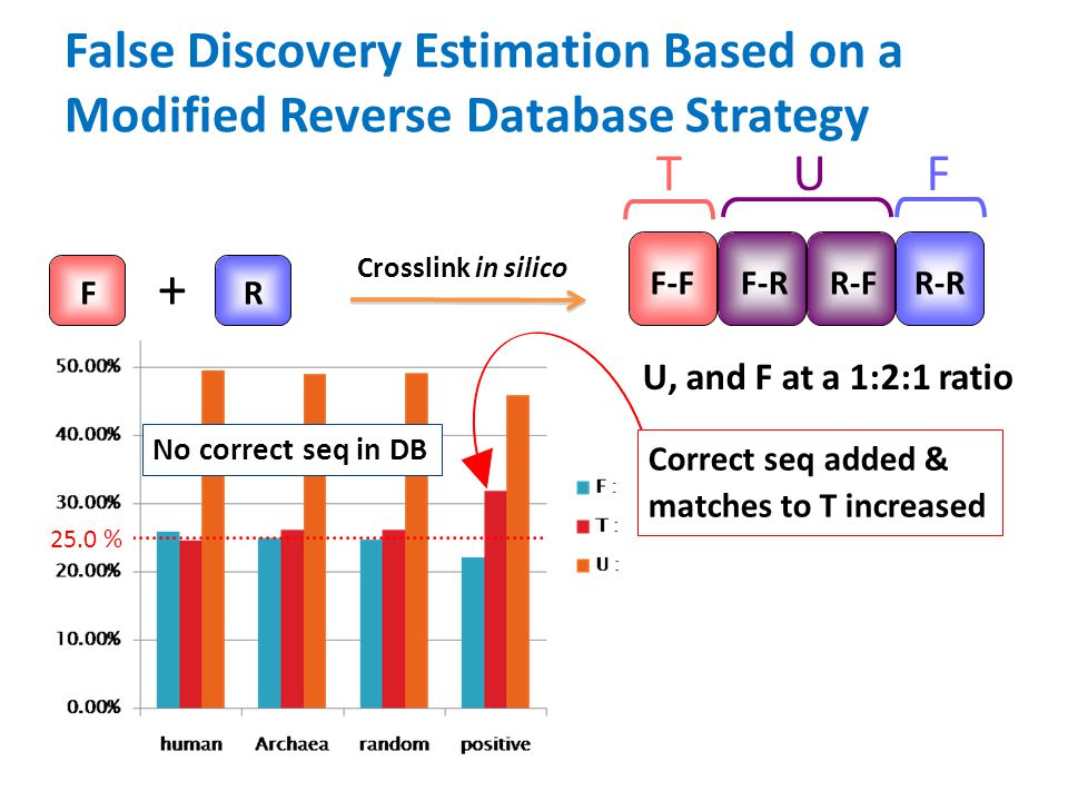False Discovery Estimation Based on a Modified Reverse Database Strategy