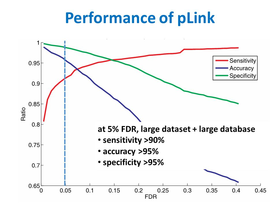 Performance of pLink at 5% FDR, large dataset + large database