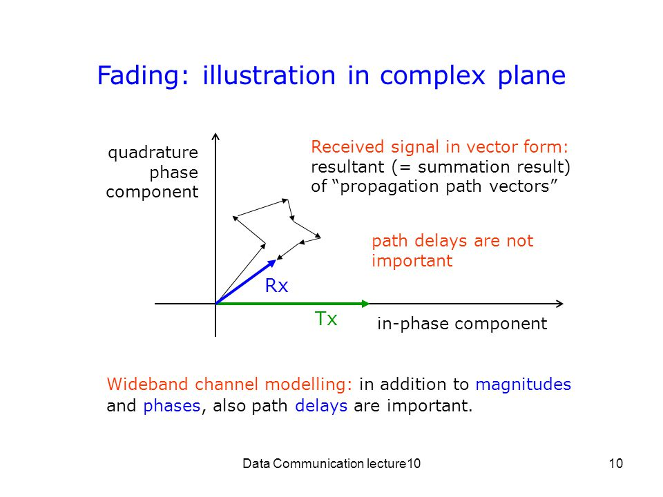 Fading: illustration in complex plane