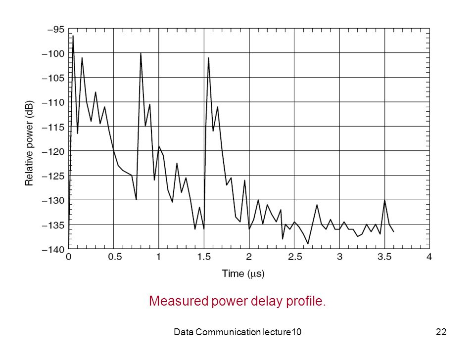 Measured power delay profile.