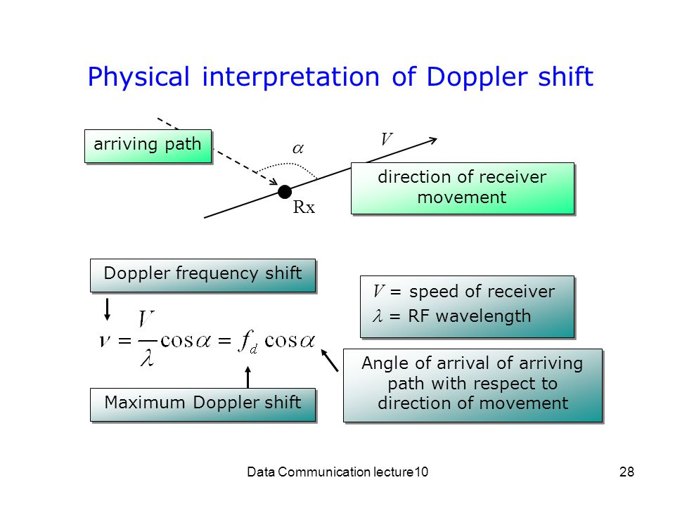 Physical interpretation of Doppler shift