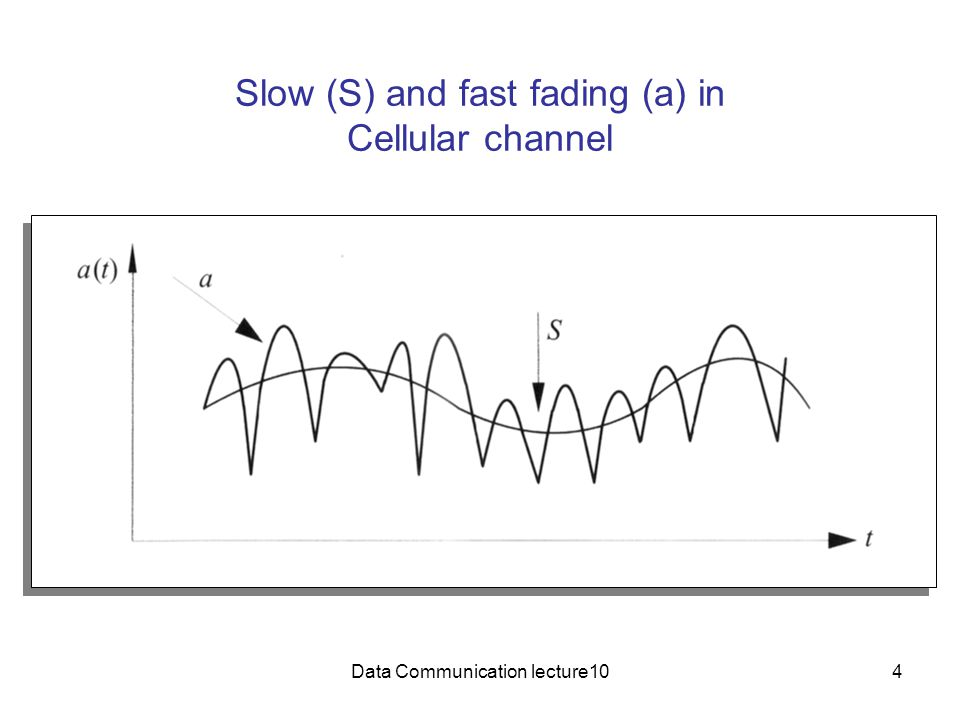 Slow (S) and fast fading (a) in Cellular channel